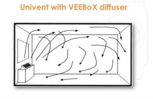 Air Circulation for Unit Room Ventilator with Veebox™ Diffuser