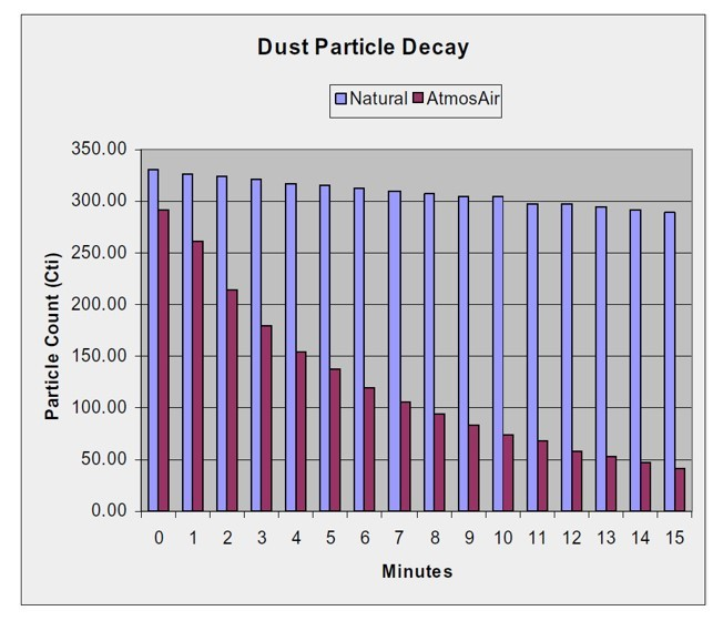 Dust Particle Decay Compare With AtmosAir™
