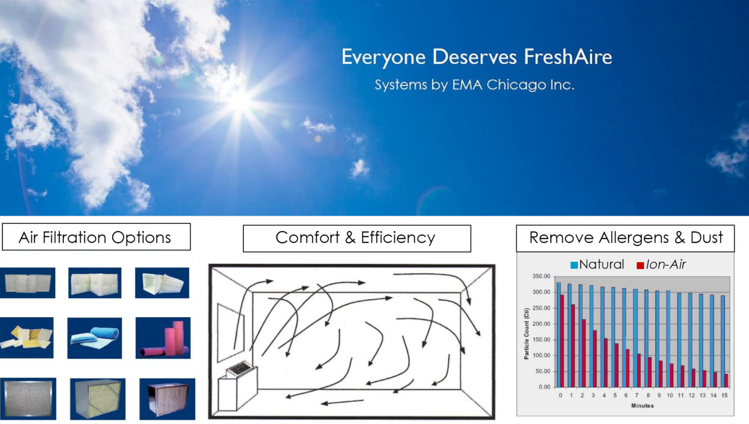 EMA Chicago Inc. improves ventilation systems for health, comfort, and energy efficiency.